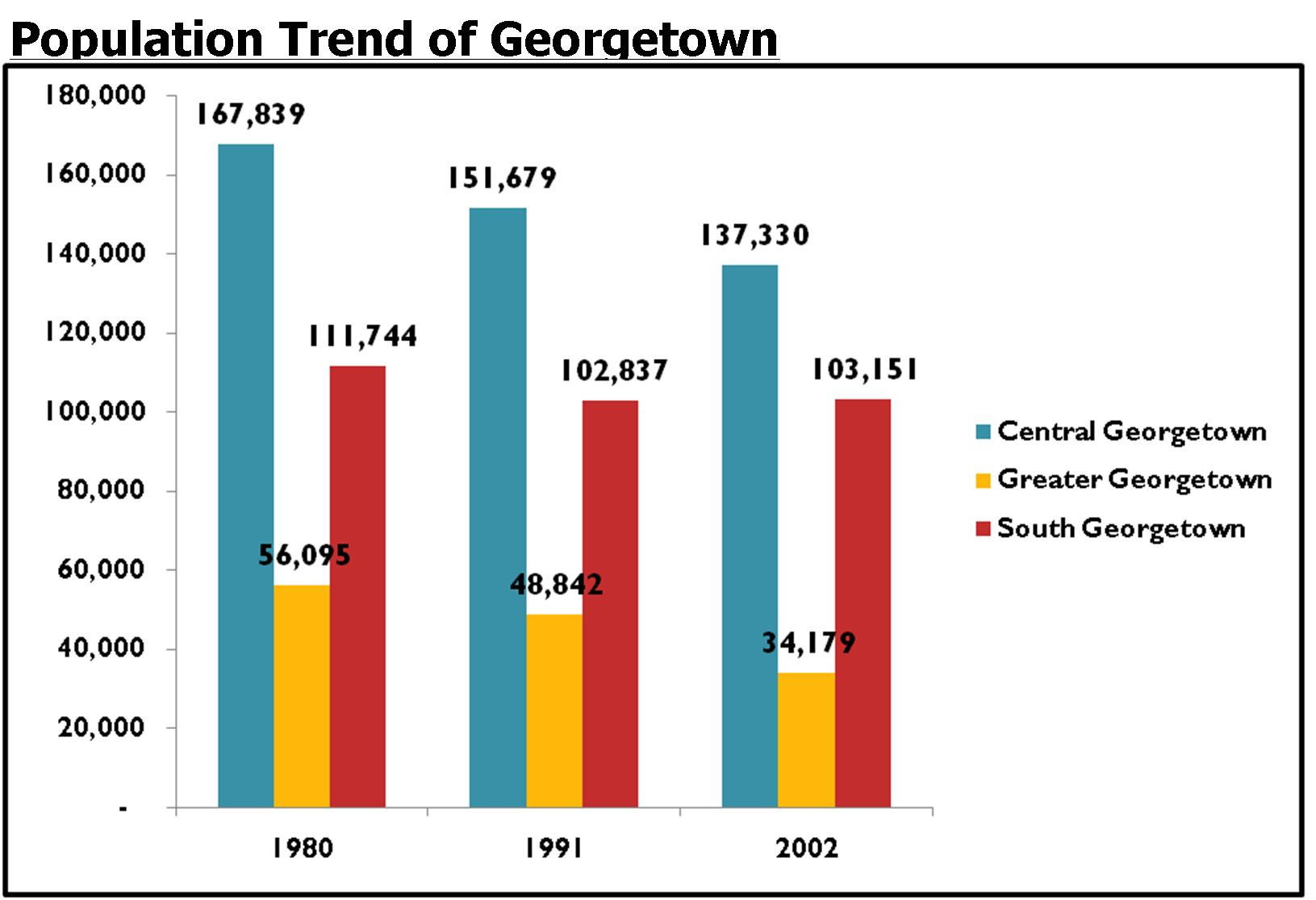 Georgetown_chart